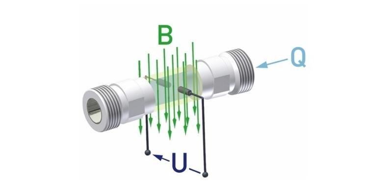 Débitmètre électromagnétique Séries VMM